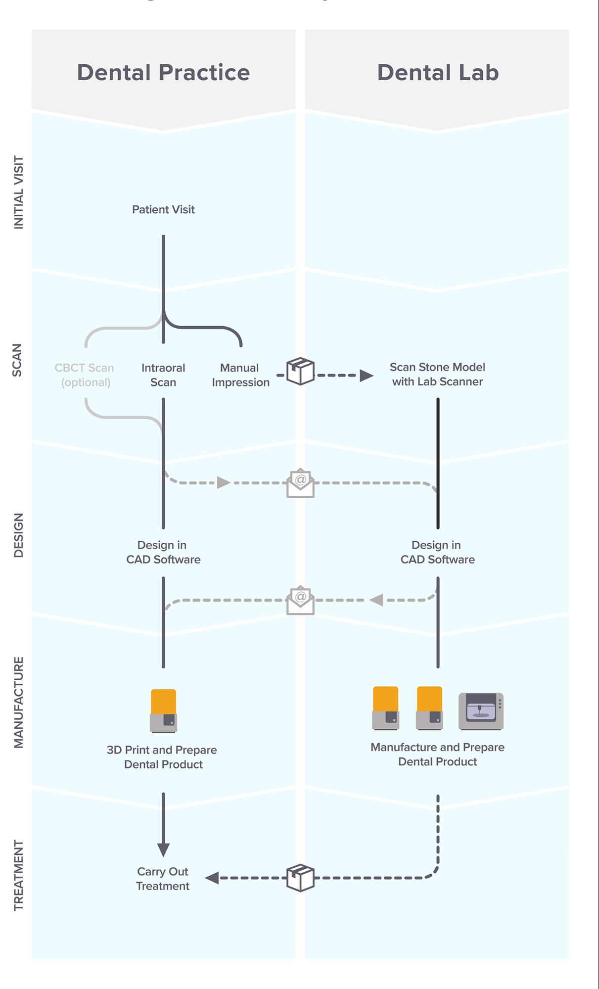 Il flusso di lavoro dell'odontoiatria digitale - infographic