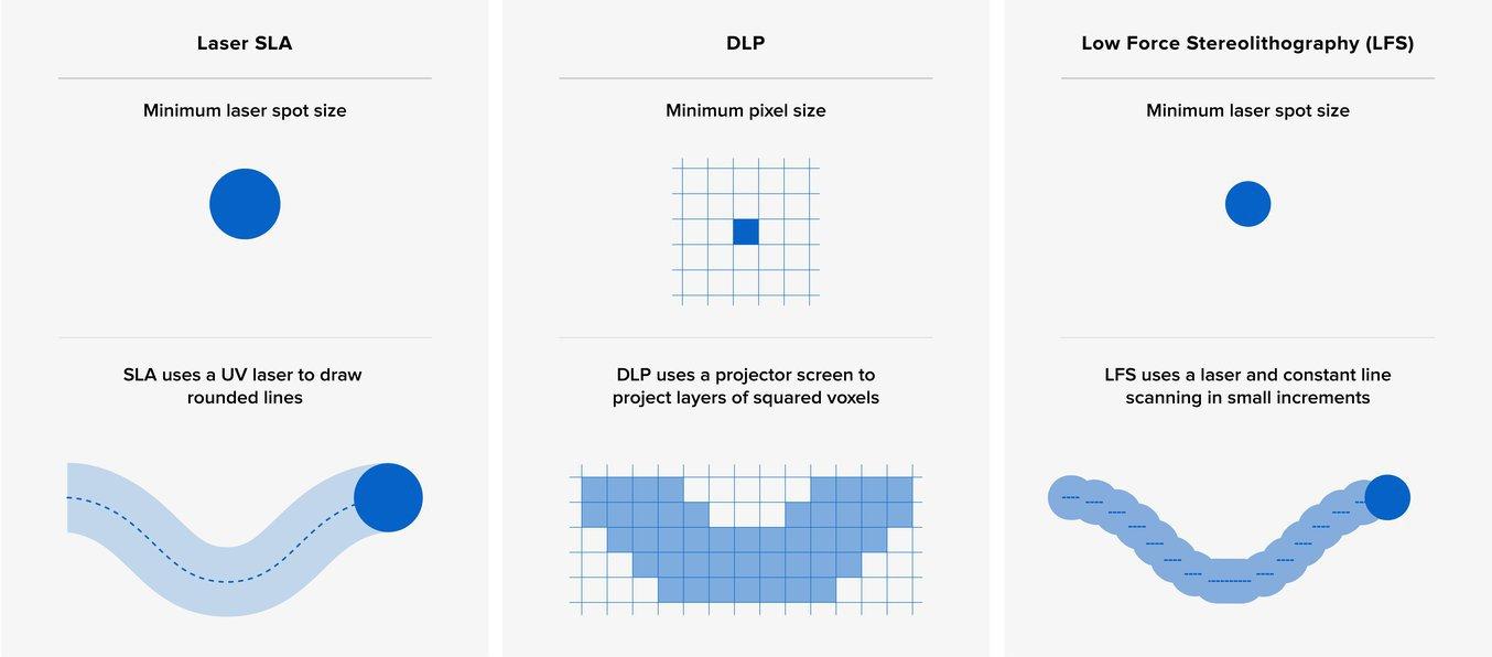 Le unità di base dei processi SLA e DLP sono forme differenti, quindi è difficile fare un confronto tra le diverse macchine solo in base ai dati numerici delle caratteristiche tecniche.